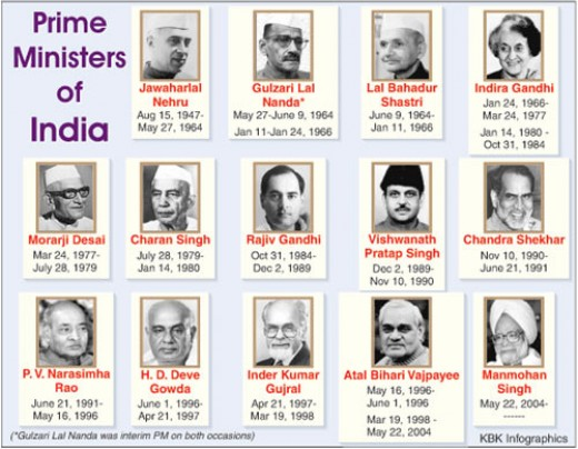 India PMs
